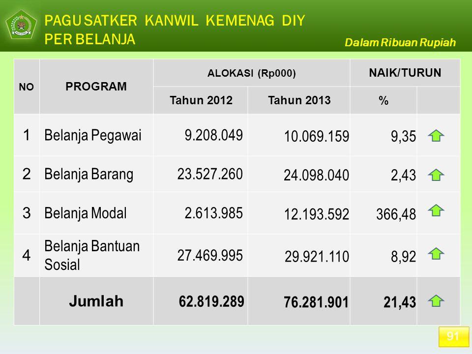 PAGU SATKER KANWIL KEMENAG DIY PER BELANJA 91 Dalam Ribuan Rupiah NO PROGRAM ALOKASI (Rp000) NAIK/TURUN Tahun 2012Tahun 2013% 1 Belanja Pegawai9.208.0