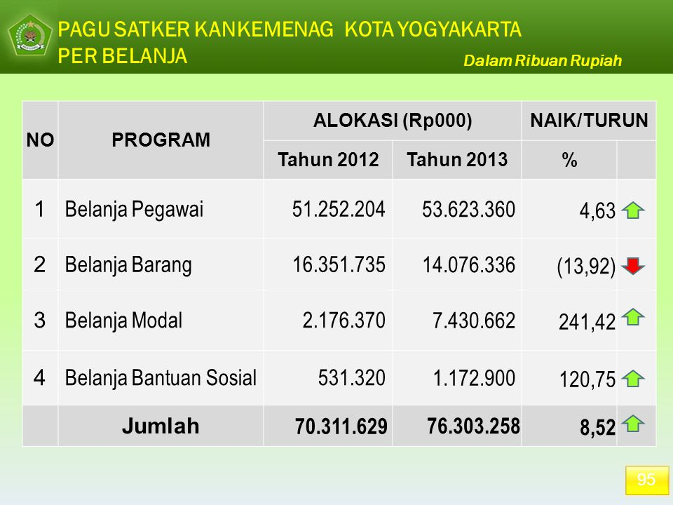 95 PAGU SATKER KANKEMENAG KOTA YOGYAKARTA PER BELANJA Dalam Ribuan Rupiah NOPROGRAM ALOKASI (Rp000)NAIK/TURUN Tahun 2012Tahun 2013% 1 Belanja Pegawai5
