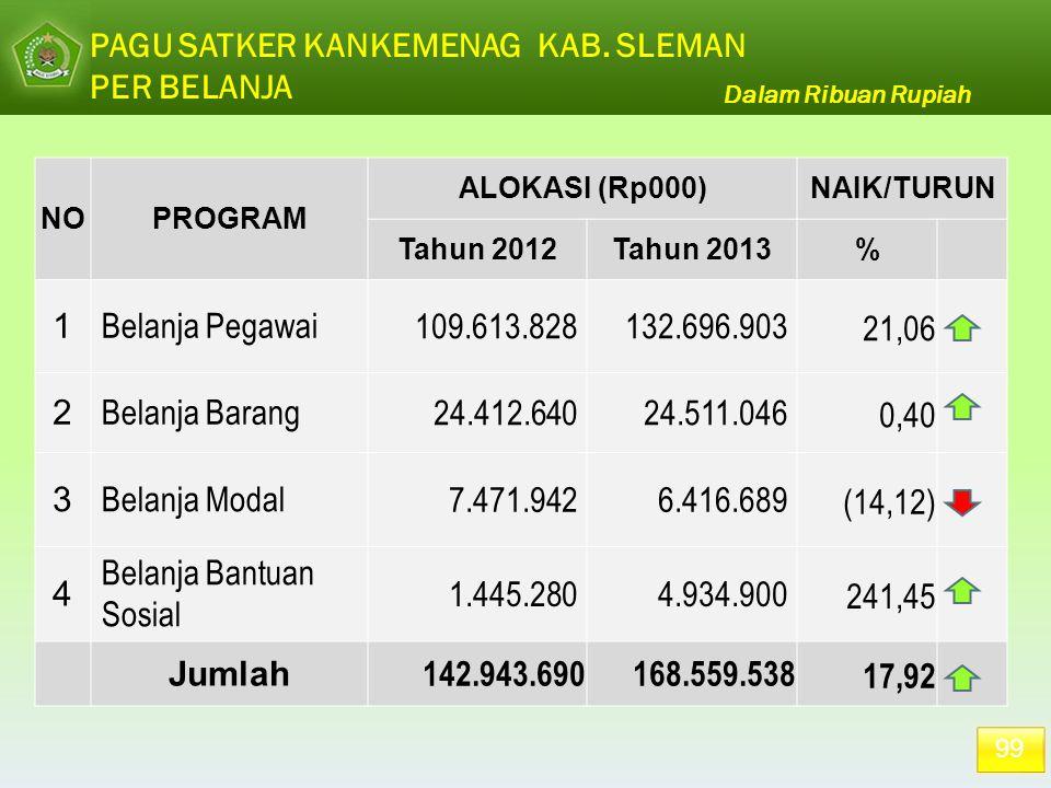 99 PAGU SATKER KANKEMENAG KAB. SLEMAN PER BELANJA Dalam Ribuan Rupiah NOPROGRAM ALOKASI (Rp000)NAIK/TURUN Tahun 2012Tahun 2013% 1 Belanja Pegawai 109.