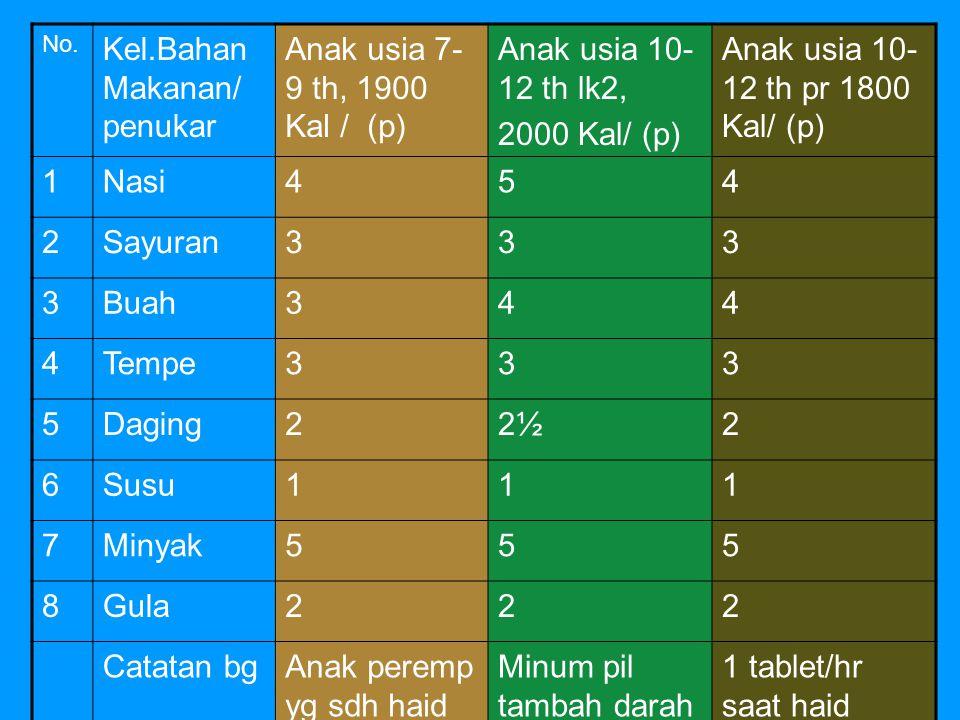 MASALAH 1.KEP, TB </pendek 36,4%, sngt pendek 9- 10% infeksi cacing 50% 2.Gizi Lebih, penelitian di TK dan SD favorit Bandung gizi lebih dan obes 34%, di Bogor 20% di SD swasta Favorit dan 10 % SD negeri favorit.