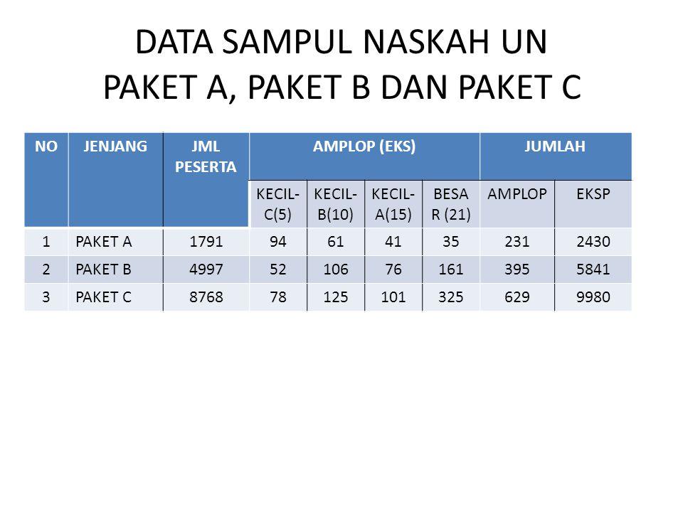 DATA SAMPUL NASKAH UN PAKET A, PAKET B DAN PAKET C NOJENJANGJML PESERTA AMPLOP (EKS)JUMLAH KECIL- C(5) KECIL- B(10) KECIL- A(15) BESA R (21) AMPLOPEKS