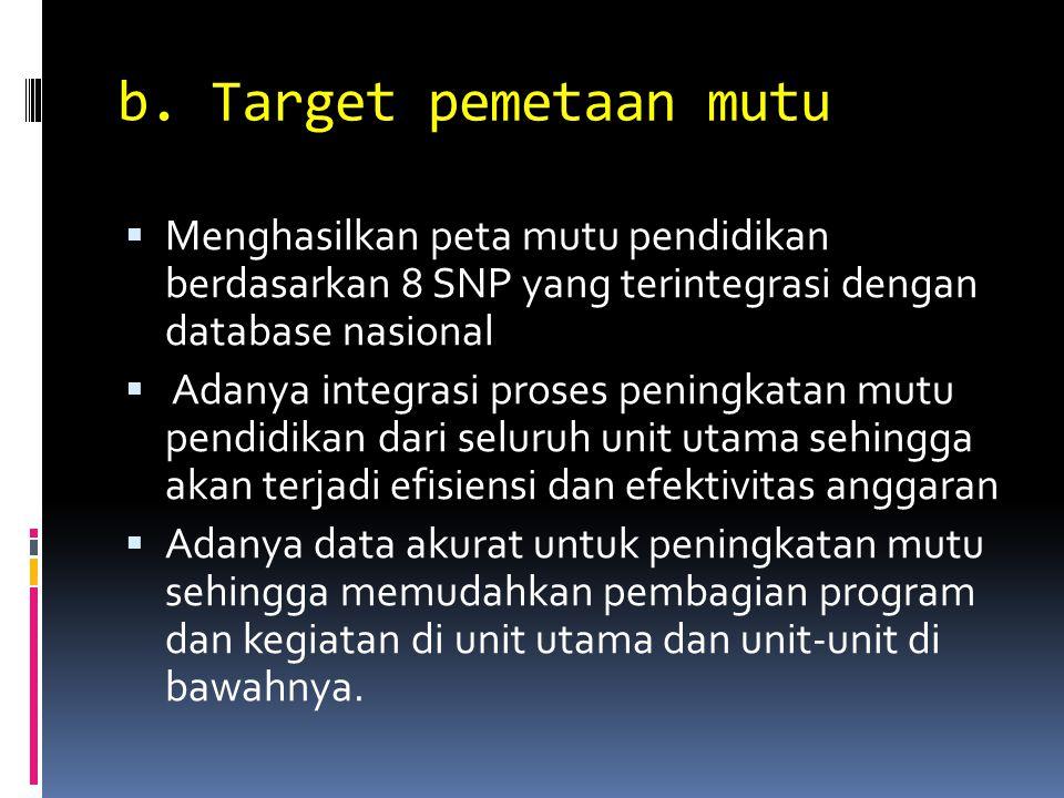 b. Target pemetaan mutu  Menghasilkan peta mutu pendidikan berdasarkan 8 SNP yang terintegrasi dengan database nasional  Adanya integrasi proses pen