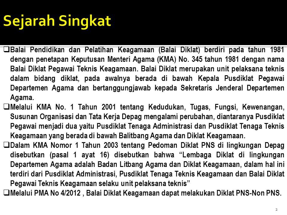  Balai Pendidikan dan Pelatihan Keagamaan (Balai Diklat) berdiri pada tahun 1981 dengan penetapan Keputusan Menteri Agama (KMA) No. 345 tahun 1981 de