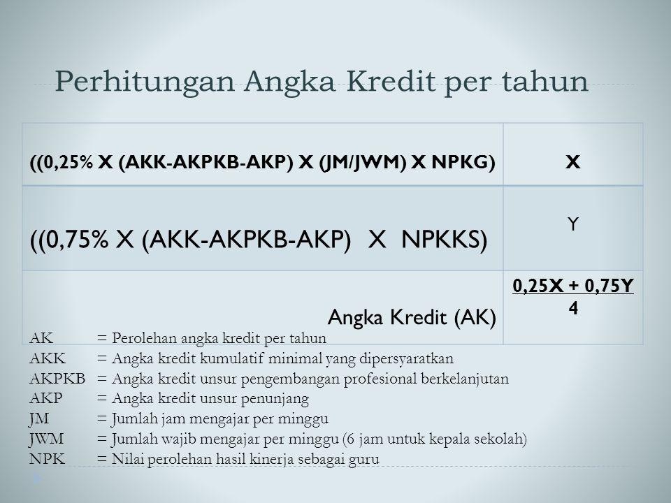 Perhitungan Angka Kredit per tahun ((0,25% X (AKK-AKPKB-AKP) X (JM/JWM) X NPKG)X ((0,75% X (AKK-AKPKB-AKP) X NPKKS) Y Angka Kredit (AK) 0,25X + 0,75Y 4 AK = Perolehan angka kredit per tahun AKK= Angka kredit kumulatif minimal yang dipersyaratkan AKPKB= Angka kredit unsur pengembangan profesional berkelanjutan AKP= Angka kredit unsur penunjang JM= Jumlah jam mengajar per minggu JWM= Jumlah wajib mengajar per minggu (6 jam untuk kepala sekolah) NPK= Nilai perolehan hasil kinerja sebagai guru