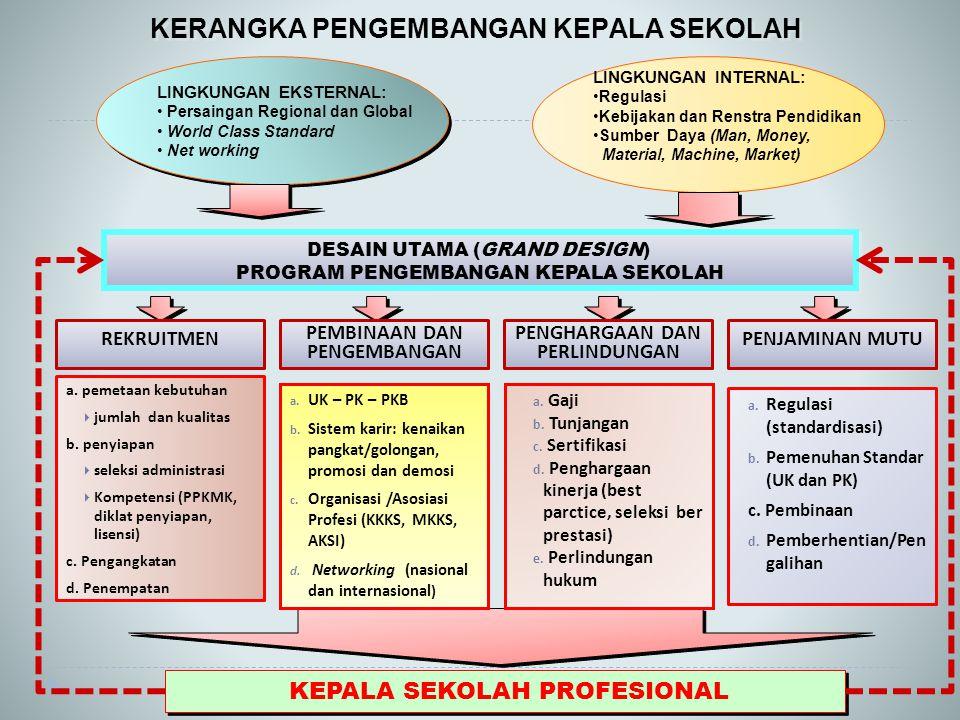 DESAIN UTAMA (GRAND DESIGN) PROGRAM PENGEMBANGAN KEPALA SEKOLAH DESAIN UTAMA (GRAND DESIGN) PROGRAM PENGEMBANGAN KEPALA SEKOLAH KERANGKA PENGEMBANGAN KEPALA SEKOLAH LINGKUNGAN EKSTERNAL: Persaingan Regional dan Global World Class Standard Net working LINGKUNGAN EKSTERNAL: Persaingan Regional dan Global World Class Standard Net working LINGKUNGAN INTERNAL: Regulasi Kebijakan dan Renstra Pendidikan Sumber Daya (Man, Money, Material, Machine, Market) a.