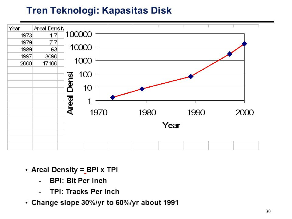 30 Tren Teknologi: Kapasitas Disk Areal Density = BPI x TPI -BPI: Bit Per Inch -TPI: Tracks Per Inch Change slope 30%/yr to 60%/yr about 1991