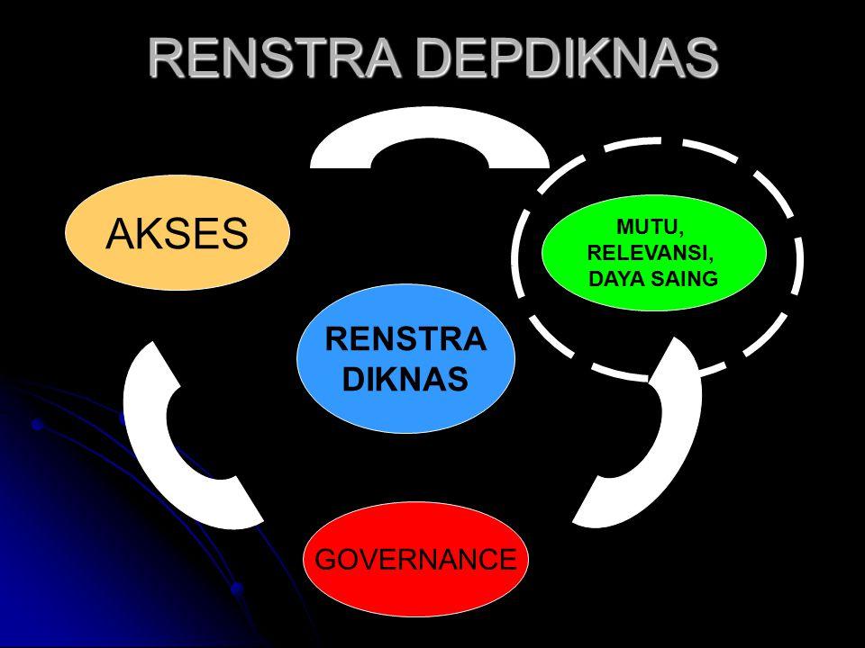 RENSTRA DEPDIKNAS RENSTRA DIKNAS AKSES GOVERNANCE MUTU, RELEVANSI, DAYA SAING