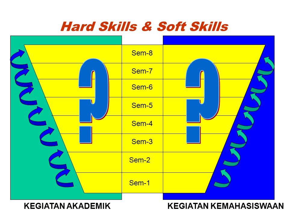 Hard Skills & Soft Skills Sem-8 Sem-7 Sem-6 Sem-5 Sem-4 Sem-3 Sem-2 Sem-1 KEGIATAN AKADEMIKKEGIATAN KEMAHASISWAAN