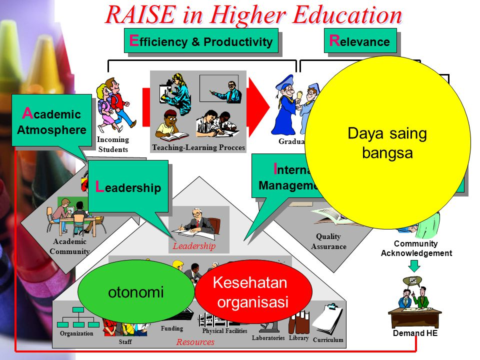 How Education is Changed Old Industrial Education New Entrepreneurial Education Content Fokus Process Teacher Ownership Student What Expectations Who & How Expert Leadership Facilitator Passive Students Generators Feared Mistakes Learning tools Programmed Classes Flexible Theory Emphasis Doing