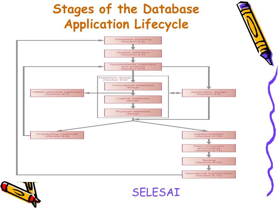 Database Application Lifecycle Penerapan Rancangan Prototyping (optional) Implementasi Loading dan konversi Data Testing Operasional pemeliharaan.