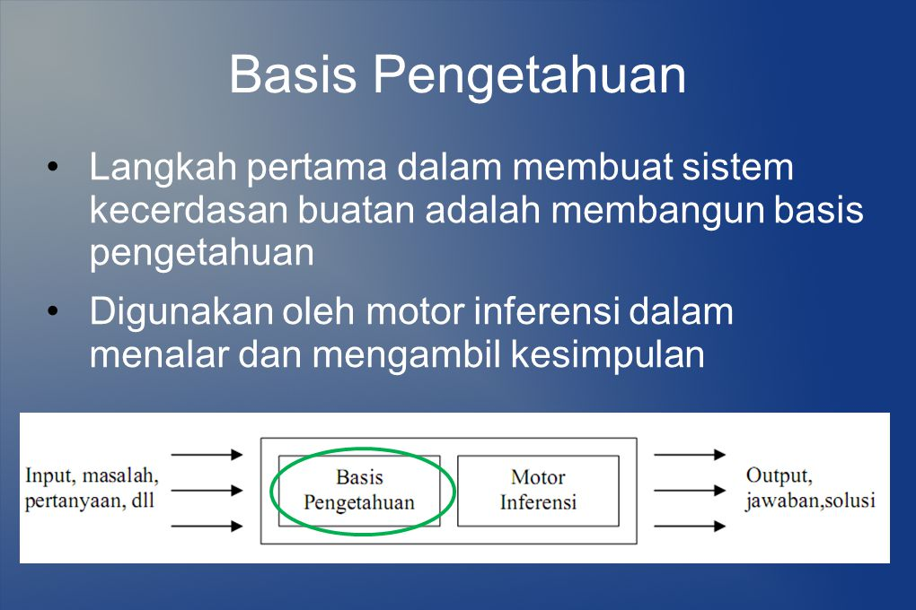 Basis Pengetahuan Knowledge engineering : proses mengumpulkan dan mengorganisasi pengetahuan Knowledge representation : proses bagaimana pengetahuan direpresentasikan untuk membentuk basis pengetahuan