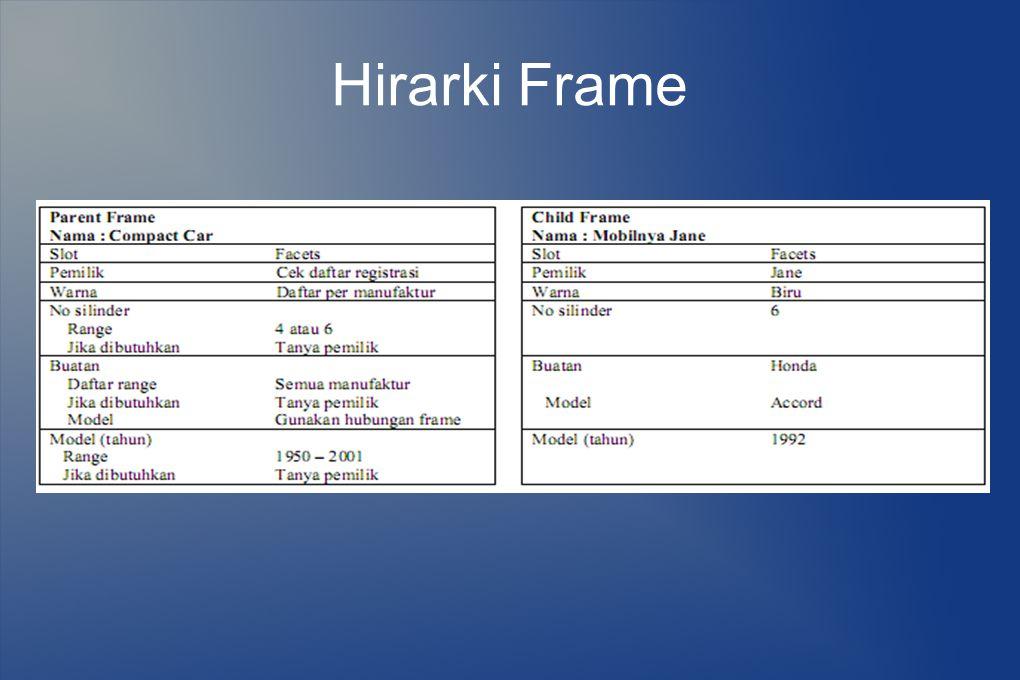 Hirarki Frame