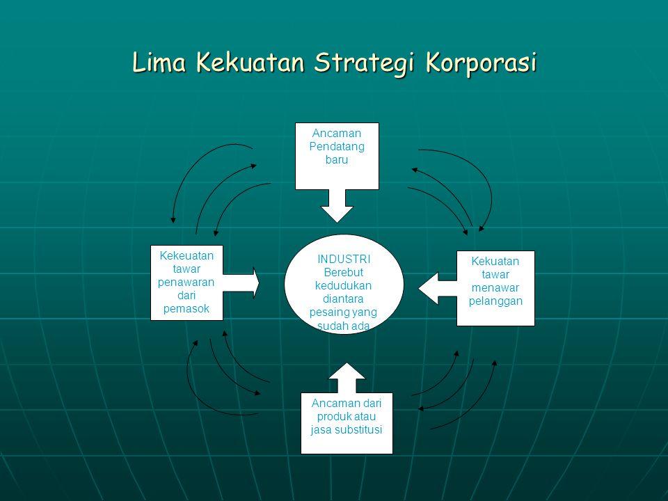 Lima Kekuatan Strategi Korporasi Kekeuatan tawar penawaran dari pemasok INDUSTRI Berebut kedudukan diantara pesaing yang sudah ada Ancaman Pendatang b