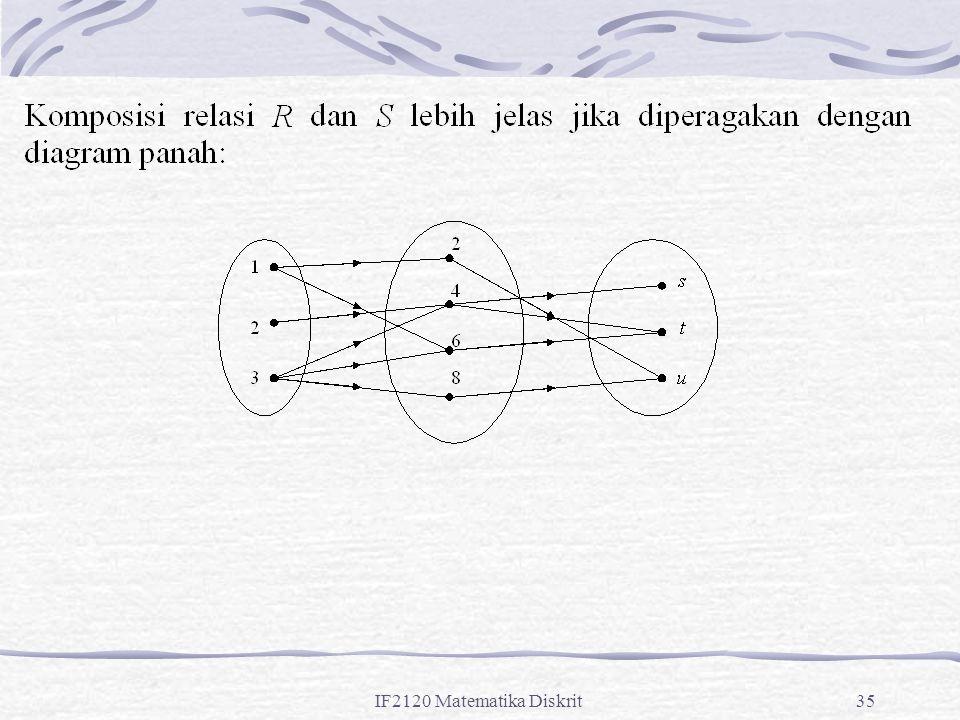 IF2120 Matematika Diskrit35