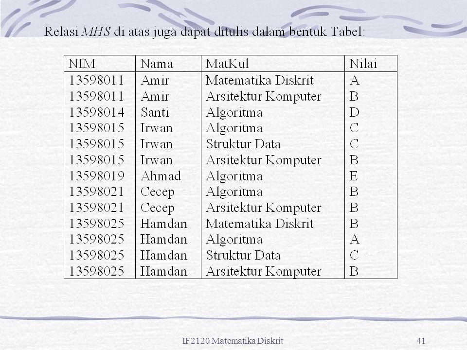 IF2120 Matematika Diskrit41