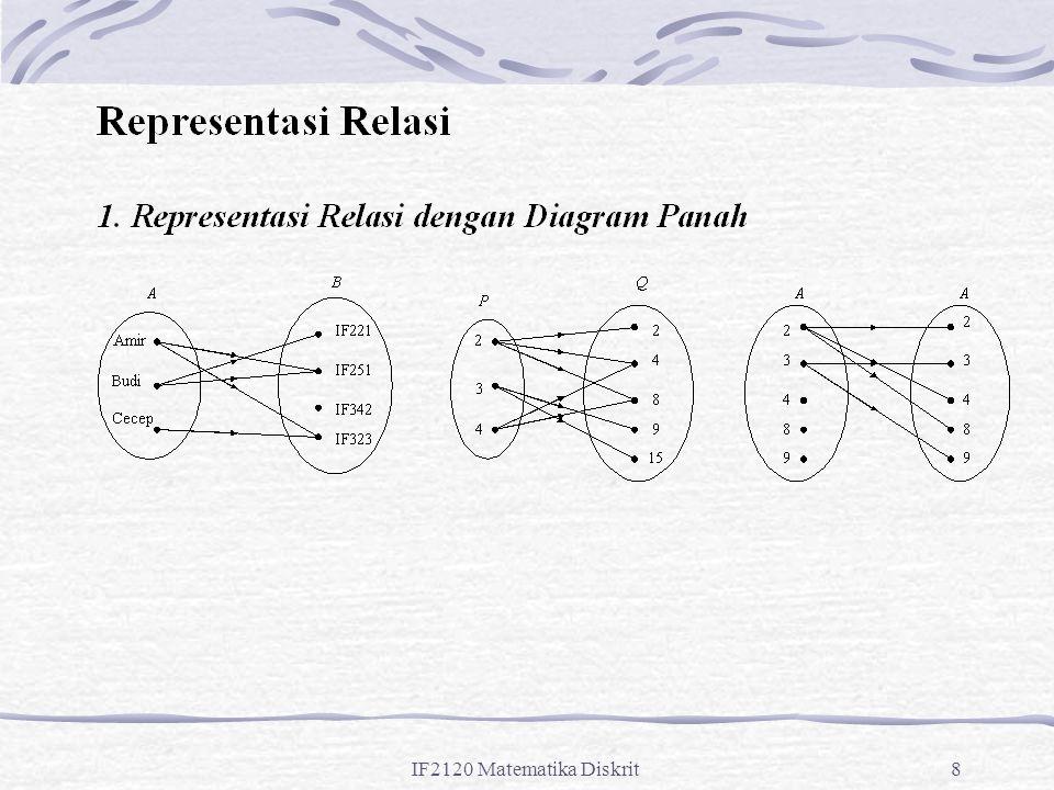 IF2120 Matematika Diskrit89 Contoh: Misalkan R adalah relasi {(a, b) | a  b} pada himpunan bilangan bulat.