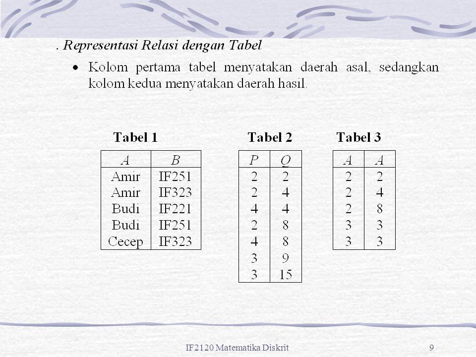 IF2120 Matematika Diskrit40