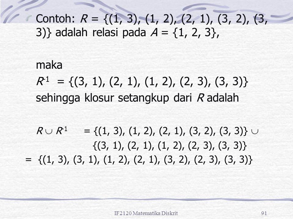 IF2120 Matematika Diskrit91 Contoh: R = {(1, 3), (1, 2), (2, 1), (3, 2), (3, 3)} adalah relasi pada A = {1, 2, 3}, maka R -1 = {(3, 1), (2, 1), (1, 2), (2, 3), (3, 3)} sehingga klosur setangkup dari R adalah R  R -1 = {(1, 3), (1, 2), (2, 1), (3, 2), (3, 3)}  {(3, 1), (2, 1), (1, 2), (2, 3), (3, 3)} = {(1, 3), (3, 1), (1, 2), (2, 1), (3, 2), (2, 3), (3, 3)}