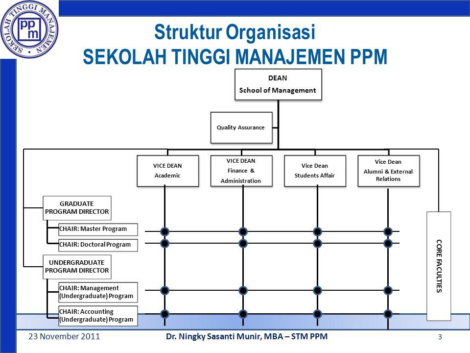 Struktur Organisasi SEKOLAH TINGGI MANAJEMEN PPM 23 November 2011Dr.