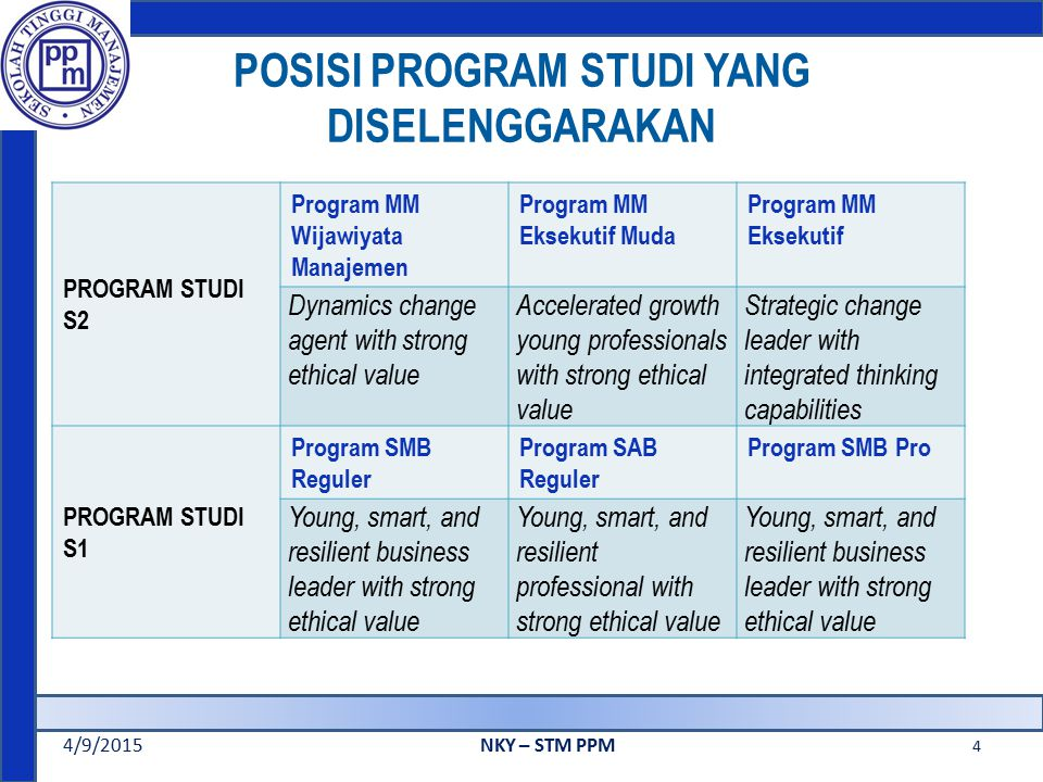 POSISI PROGRAM STUDI YANG DISELENGGARAKAN 4/9/2015NKY – STM PPM 4 PROGRAM STUDI S2 Program MM Wijawiyata Manajemen Program MM Eksekutif Muda Program MM Eksekutif Dynamics change agent with strong ethical value Accelerated growth young professionals with strong ethical value Strategic change leader with integrated thinking capabilities PROGRAM STUDI S1 Program SMB Reguler Program SAB Reguler Program SMB Pro Young, smart, and resilient business leader with strong ethical value Young, smart, and resilient professional with strong ethical value Young, smart, and resilient business leader with strong ethical value