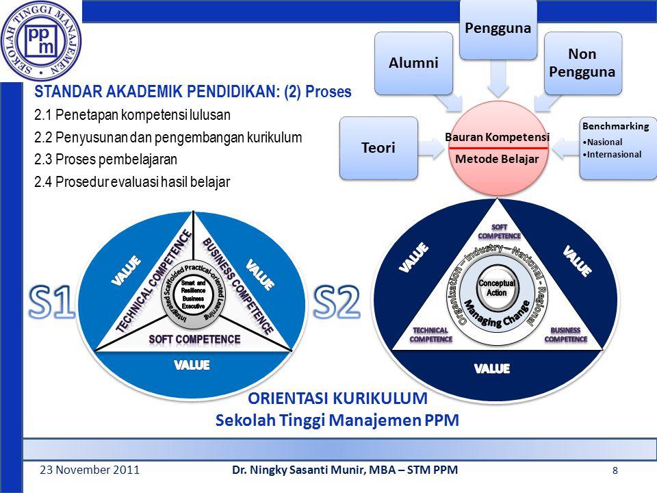 STANDAR AKADEMIK PENDIDIKAN: (2) Proses 2.1 Penetapan kompetensi lulusan 2.2 Penyusunan dan pengembangan kurikulum 2.3 Proses pembelajaran 2.4 Prosedur evaluasi hasil belajar 23 November 2011Dr.