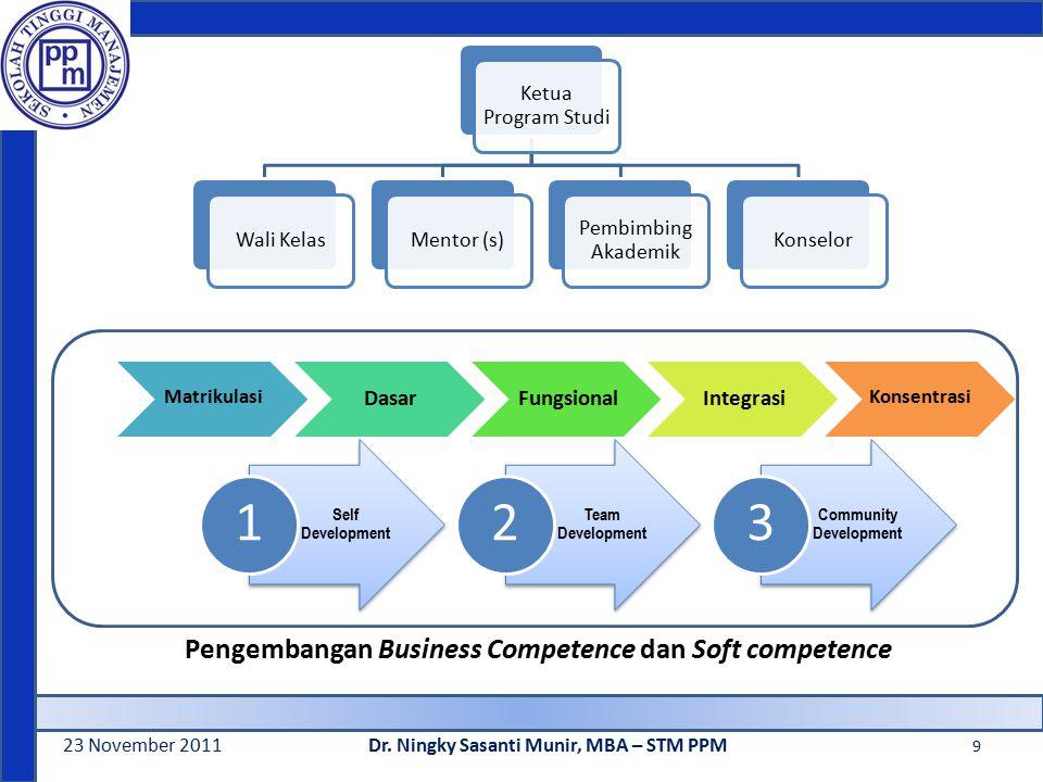23 November 2011Dr. Ningky Sasanti Munir, MBA – STM PPM 9 Pengembangan Business Competence dan Soft competence