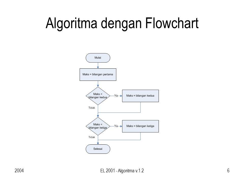 2004EL 2001 - Algoritma v.1.27 Algoritma dengan pseudo-code maks ← bilangan pertama if ( maks < bilangan kedua) maks ← bilangan kedua if ( maks < bilangan ketiga) maks ← bilangan ketiga