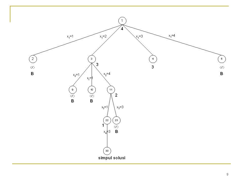 10 Pemberian nilai batas seperti pada persoalan N-Ratu di atas adalah nilai batas yang ideal, karena letak simpul solusi diketahui.