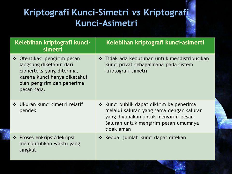 Rinaldi Munir/Teknik Informatika STEI-ITB 15 Kriptografi Kunci-Simetri vs Kriptografi Kunci-Asimetri Kelebihan kriptografi kunci- simetri Kelebihan kr