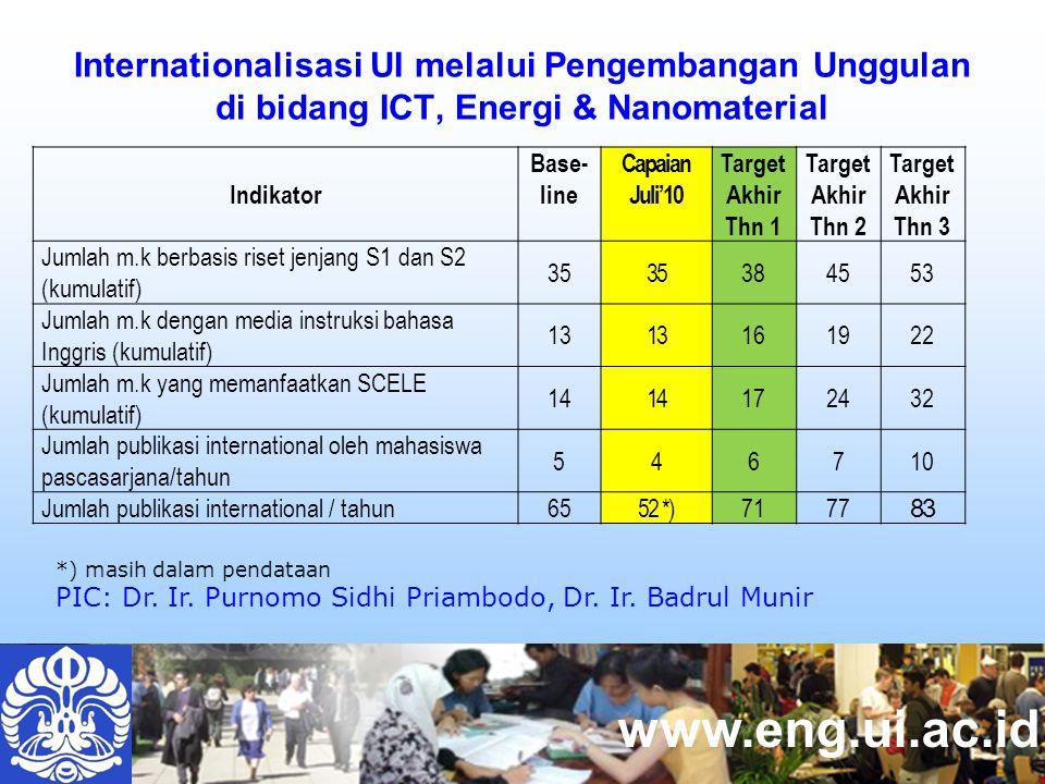 www.eng.ui.ac.id Internationalisasi UI melalui Pengembangan Unggulan di bidang ICT, Energi & Nanomaterial Indikator Base- line Capaian Juli'10 Target Akhir Thn 1 Target Akhir Thn 2 Target Akhir Thn 3 Jumlah m.k berbasis riset jenjang S1 dan S2 (kumulatif) 35 384553 Jumlah m.k dengan media instruksi bahasa Inggris (kumulatif) 13 161922 Jumlah m.k yang memanfaatkan SCELE (kumulatif) 14 172432 Jumlah publikasi international oleh mahasiswa pascasarjana/tahun 546710 Jumlah publikasi international / tahun6552 *)7177 83 *) masih dalam pendataan PIC: Dr.