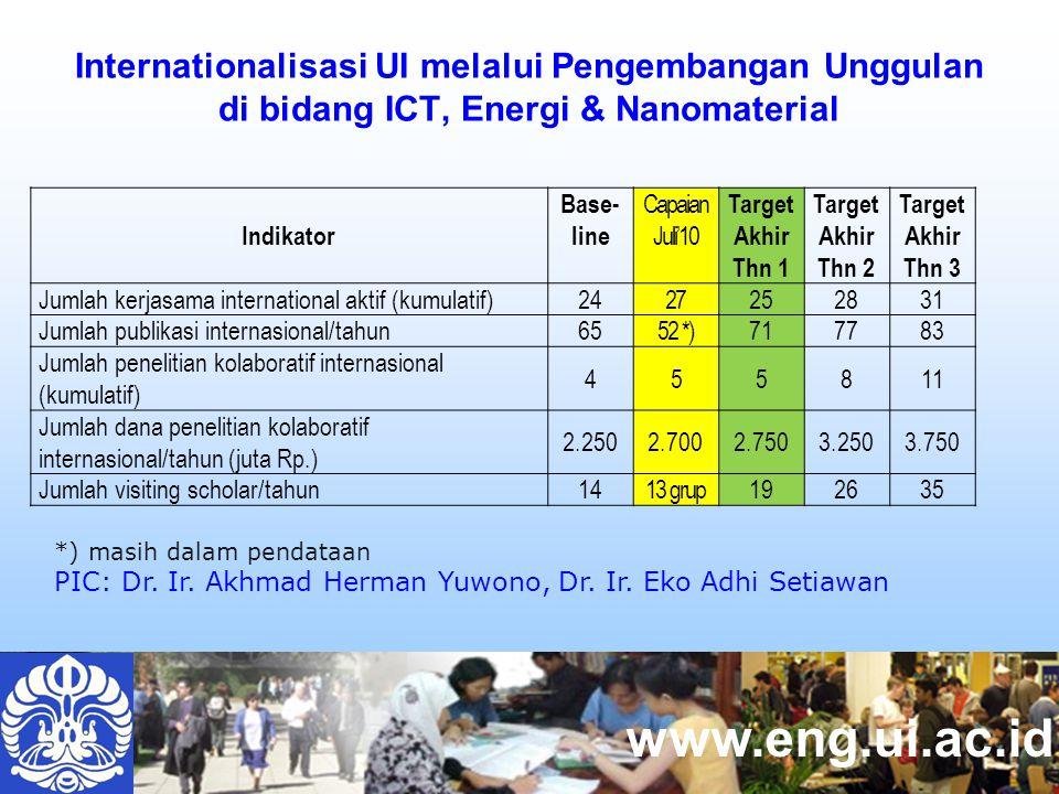 www.eng.ui.ac.id Internationalisasi UI melalui Pengembangan Unggulan di bidang ICT, Energi & Nanomaterial Indikator Base- line Capaian Juli'10 Target Akhir Thn 1 Target Akhir Thn 2 Target Akhir Thn 3 Jumlah kerjasama international aktif (kumulatif)2427252831 Jumlah publikasi internasional/tahun6552 *)717783 Jumlah penelitian kolaboratif internasional (kumulatif) 455811 Jumlah dana penelitian kolaboratif internasional/tahun (juta Rp.) 2.2502.7002.7503.2503.750 Jumlah visiting scholar/tahun1413 grup192635 *) masih dalam pendataan PIC: Dr.