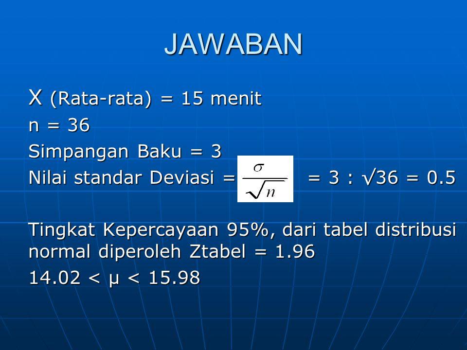 JAWABAN X (Rata-rata) = 15 menit n = 36 Simpangan Baku = 3 Nilai standar Deviasi = = 3 : √36 = 0.5 Tingkat Kepercayaan 95%, dari tabel distribusi norm