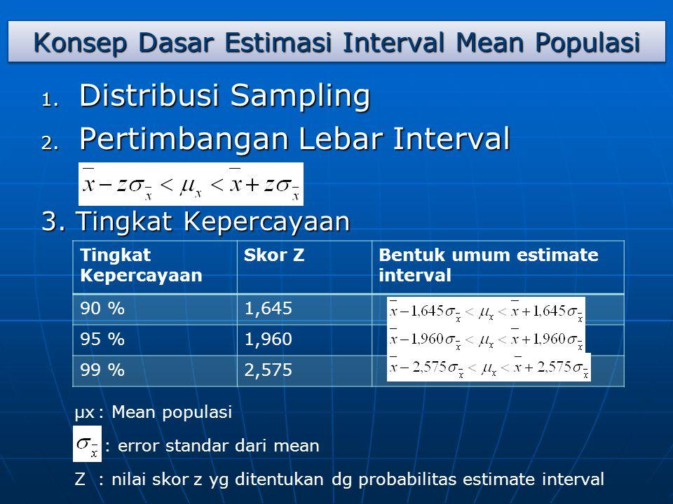 Konsep Dasar Estimasi Interval Mean Populasi 1. Distribusi Sampling 2. Pertimbangan Lebar Interval 3. Tingkat Kepercayaan Tingkat Kepercayaan Skor ZBe