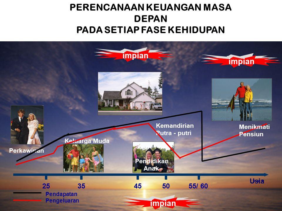 Pendapatan Pengeluaran 2535455055/ 60 … Perkawinan Keluarga Muda Usia PERENCANAAN KEUANGAN MASA DEPAN PADA SETIAP FASE KEHIDUPAN impian Kemandirian Putra - putri Pendidikan Anak Menikmati Pensiun