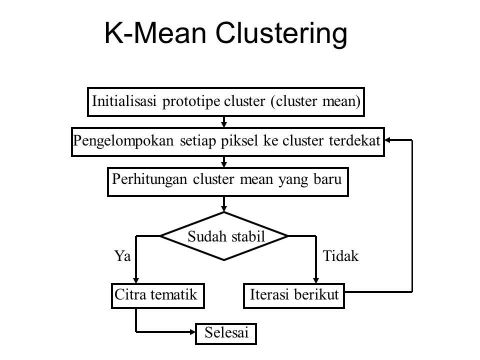 K-Mean Clustering Initialisasi prototipe cluster (cluster mean) Pengelompokan setiap piksel ke cluster terdekat Perhitungan cluster mean yang baru Sud
