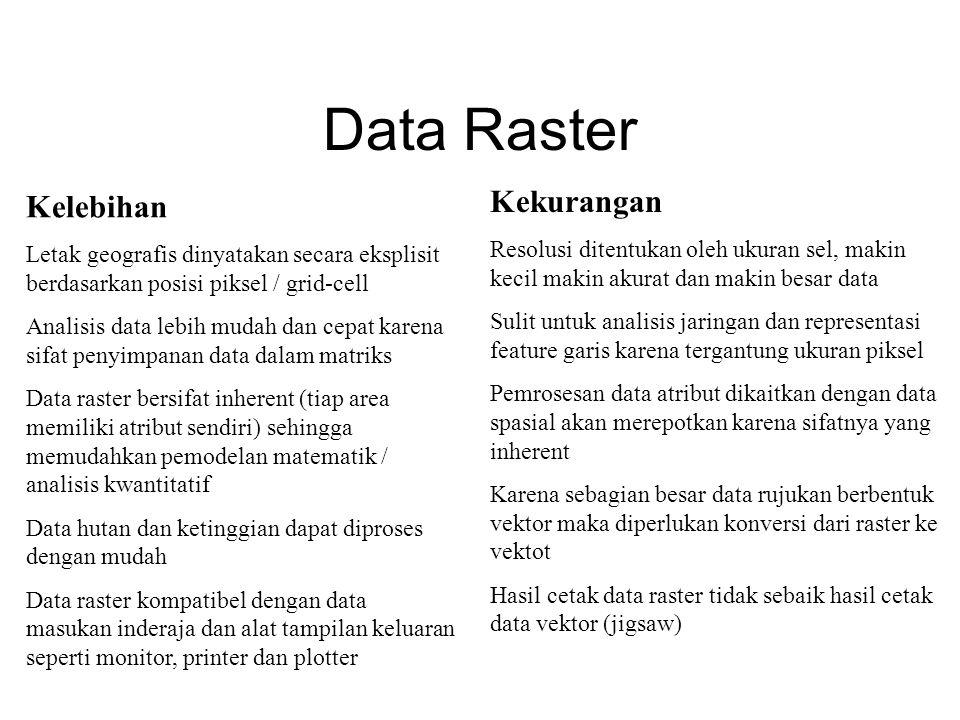 Data Raster Kelebihan Letak geografis dinyatakan secara eksplisit berdasarkan posisi piksel / grid-cell Analisis data lebih mudah dan cepat karena sif