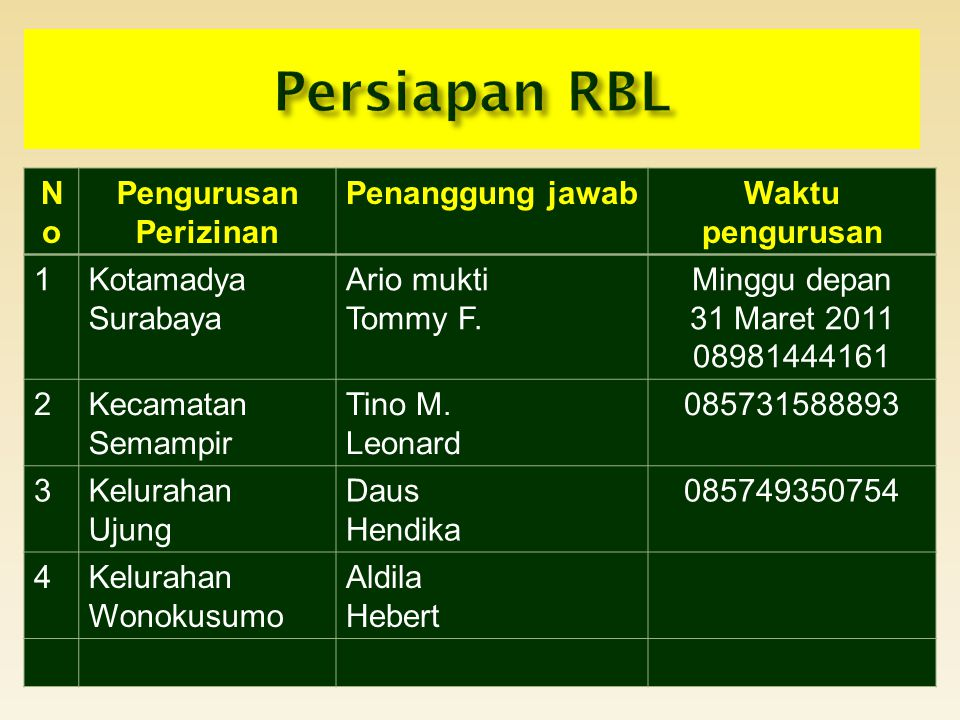 NoNo Pengurusan Perizinan Penanggung jawabWaktu pengurusan 1Kotamadya Surabaya Ario mukti Tommy F. Minggu depan 31 Maret 2011 08981444161 2Kecamatan S