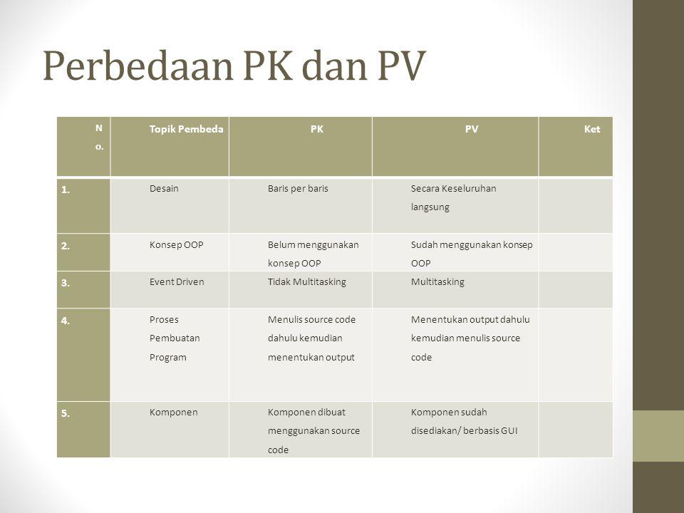 Perbedaan PK dan PV N o. Topik PembedaPKPVKet 1. DesainBaris per baris Secara Keseluruhan langsung 2. Konsep OOP Belum menggunakan konsep OOP Sudah me