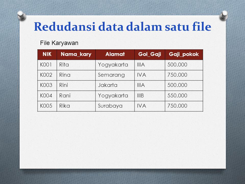 Redudansi data dalam satu file NIKNama_karyAlamatGol_GajiGaji_pokok K001RitaYogyakartaIIIA500.000 K002RinaSemarangIVA750.000 K003RiniJakartaIIIA500.00