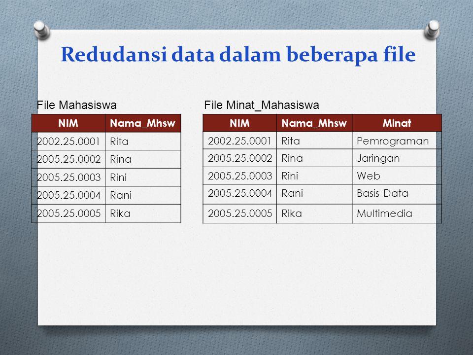 Redudansi data dalam beberapa file NIMNama_Mhsw 2002.25.0001Rita 2005.25.0002Rina 2005.25.0003Rini 2005.25.0004Rani 2005.25.0005Rika File Mahasiswa NI