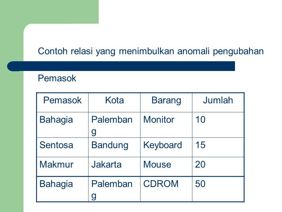 Masalah : Seandainya pemasok Bahagia pindah ke kota lain misalnya Semarang dan pengubahan hanya dilakukan pada data yang pertama (data pemasok Bahagia pada relasi Pemasok ada 2 buah) maka hasilnya akan menyebabkan ketidakkonsistenan