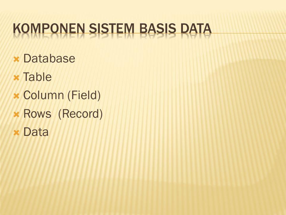  Sebuah Database terdiri dari beberapa table  Contoh table:  Table Buku  Table Anggota