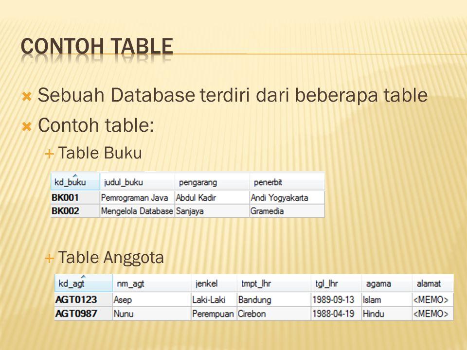  DDL (Data Definition Language)  DML (Data Definision Language)  DCL (Data Control Language)  Pengendali Transaksi
