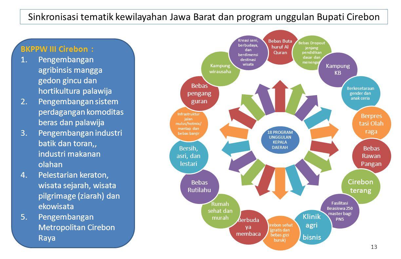 Sinkronisasi tematik kewilayahan Jawa Barat dan program unggulan Bupati Cirebon 13 BKPPW III Cirebon : 1.Pengembangan agribinsis mangga gedon gincu da