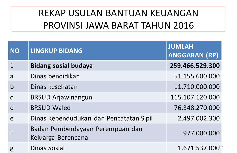 REKAP USULAN BANTUAN KEUANGAN PROVINSI JAWA BARAT TAHUN 2016 NOLINGKUP BIDANG JUMLAH ANGGARAN (RP) 1Bidang sosial budaya259.466.529.300 aDinas pendidi