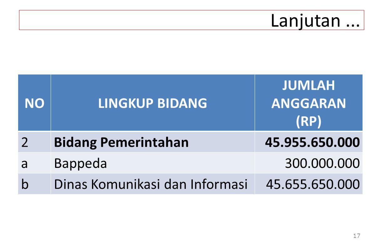 Lanjutan... 17 NOLINGKUP BIDANG JUMLAH ANGGARAN (RP) 2Bidang Pemerintahan45.955.650.000 aBappeda300.000.000 bDinas Komunikasi dan Informasi45.655.650.