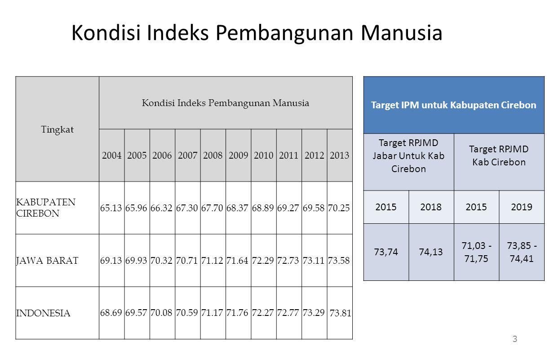 Kondisi Indeks Pembangunan Manusia Tingkat Kondisi Indeks Pembangunan Manusia 2004200520062007200820092010201120122013 KABUPATEN CIREBON 65.13 65.96 6