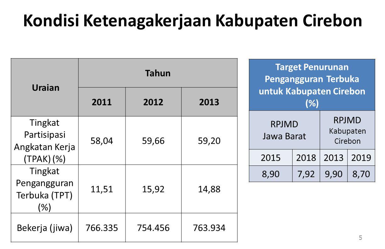 Kondisi Ketenagakerjaan Kabupaten Cirebon Uraian Tahun 201120122013 Tingkat Partisipasi Angkatan Kerja (TPAK) (%) 58,0459,6659,20 Tingkat Pengangguran