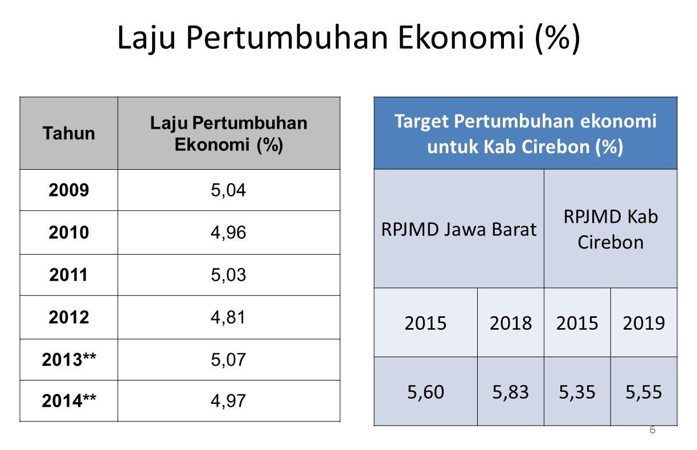 Laju Pertumbuhan Ekonomi (%) Tahun Laju Pertumbuhan Ekonomi (%) 20095,04 20104,96 20115,03 20124,81 2013**5,07 2014**4,97 6 Target Pertumbuhan ekonomi