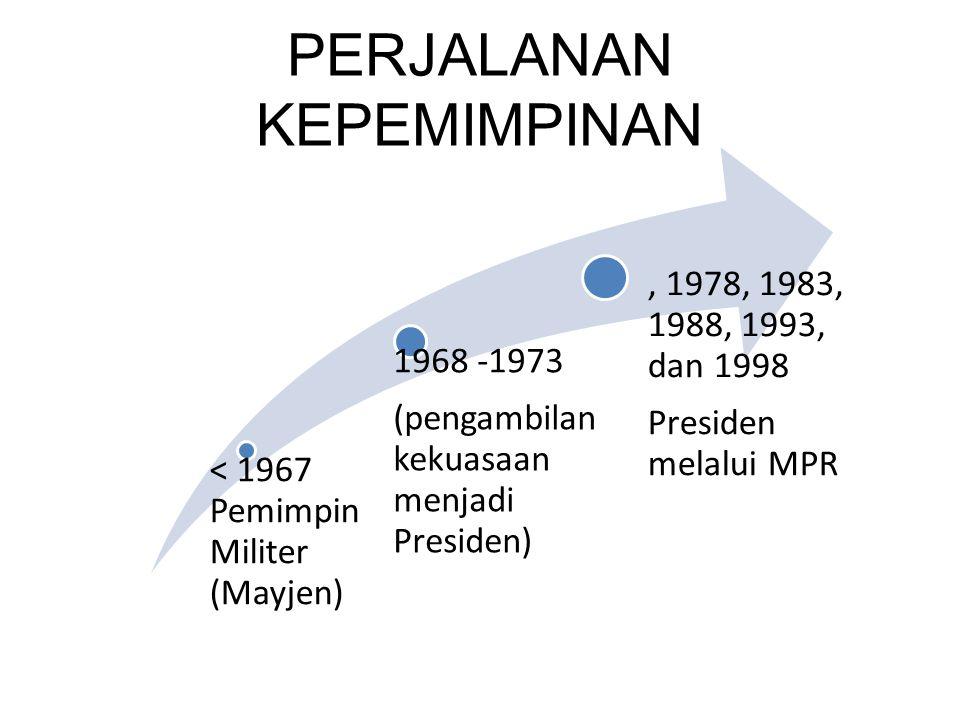 PERJALANAN KEPEMIMPINAN < 1967 Pemimpin Militer (Mayjen) 1968 -1973 (pengambilan kekuasaan menjadi Presiden), 1978, 1983, 1988, 1993, dan 1998 Presiden melalui MPR